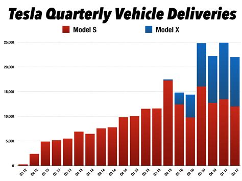 tesla model 3 delivery numbers tesla q2 17 delivery recap and raising my 2017 delivery