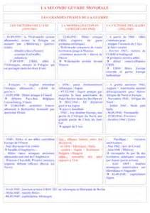 Pro Resume Sles by Fiches De R 233 Visions Du Brevet Des Coll 232 Ges