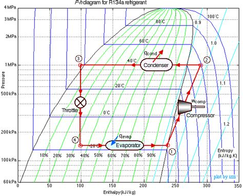 diagramme enthalpique machine frigorifique refrigeration refrigeration tables r134a