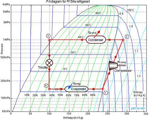 diagramme enthalpique r744 pdf refrigeration refrigeration tables r134a