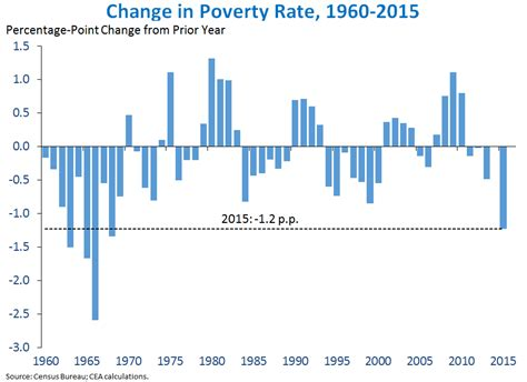 statistics bureau usa income poverty and health insurance in the united states