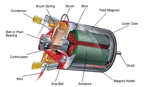 induction motor and dc motor basic motor types pmdc bldc ac induction synchronous and series dc the electric chronicles