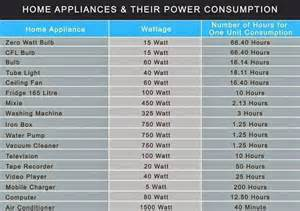 Clothes Dryer Power Consumption Home Appliances Their Power Consumption Survival Kit