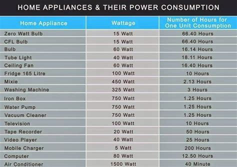 how many watts does a box fan use home appliances their power consumption survival kit