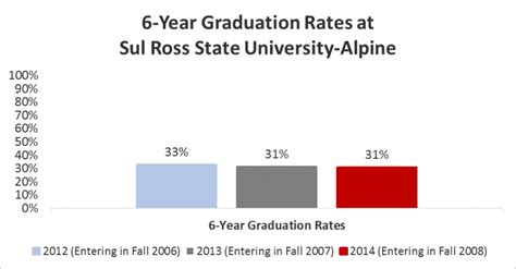 Sul Ross State Mba Tuition by Student Achievement Sul Ross State