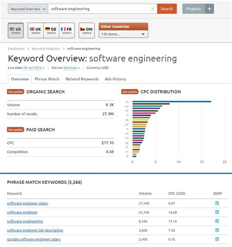Mba For Software Engineer Quora by Successvalley