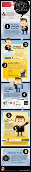 Build Blog How To Create A Successful Blog Infographic Top 100