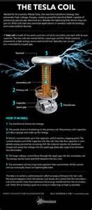 Tesla Coil Magnetic Field Best 25 Electric Field Ideas On Tesla