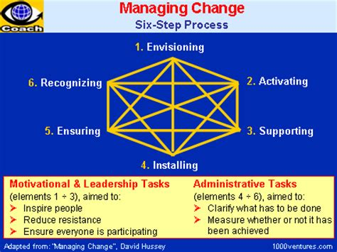 you re leading now a six step strategy for building and leading dynamic teams books change management how to manage change creating change