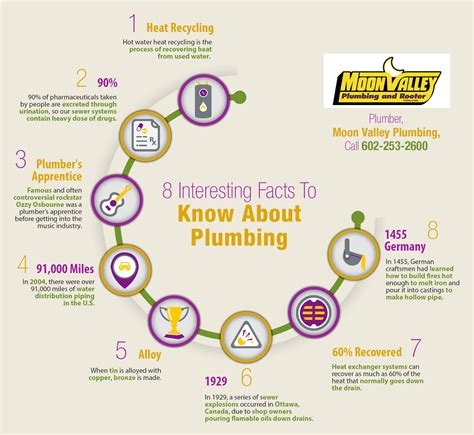 Facts About Plumbing by 8 Interesting Facts To About Plumbing Shared Info