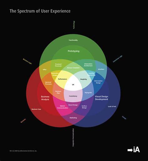 venn diagram information 10 best spectrum images on charts color