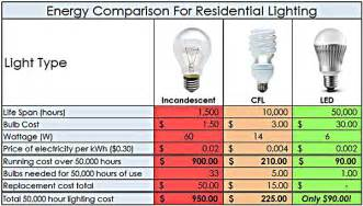 led light bulbs compared to incandescent led lights archives ez home solar