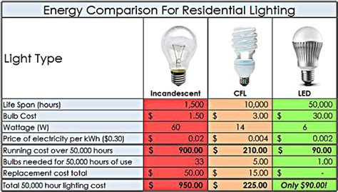Difference Between Led And Cfl Light Bulbs Cfl Vs Led Vs Incandescent Vs Halogen