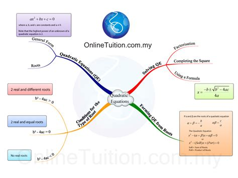 map equation map equation my