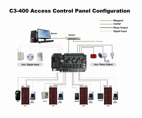 zk panel layout access control panel wiring diagram 35 wiring diagram