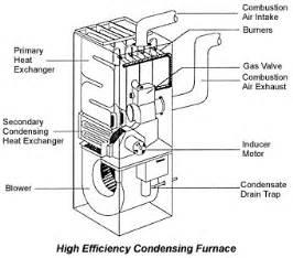 home heating efficient furnaces building doctors los angeles ca