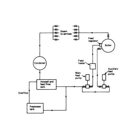 boiler diagram dolgular
