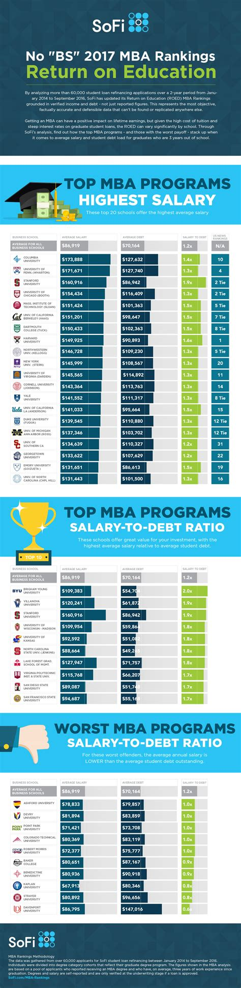 Us Mba School Rankings 2016 by The Return On Education Roed Mba Rankings Infographic