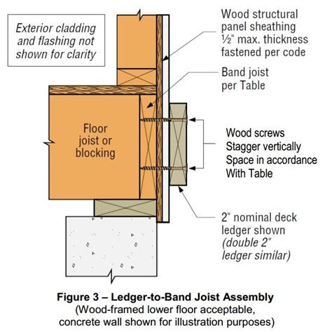 simpson strong tie structural engineering blog news notes  discussion   simpson