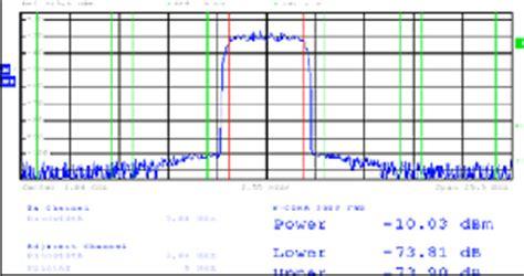 analysis  measurement  long term evolution physical