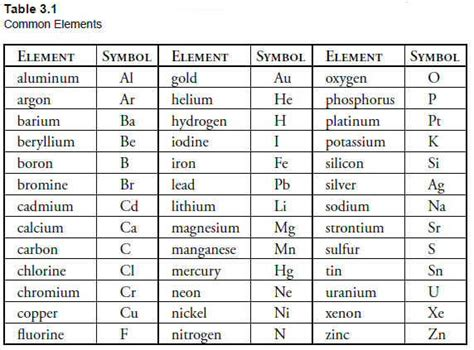 periodic table of elements list periodic table of elements names and symbols list in