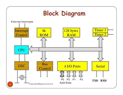 block diagram of 8051 microcontroller 8051 microcontroller block diagram digital block diagram