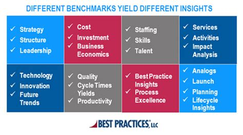 types of bench mark what is benchmarking benchmarking types process and