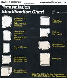 borg warner transmission identification codes autos post