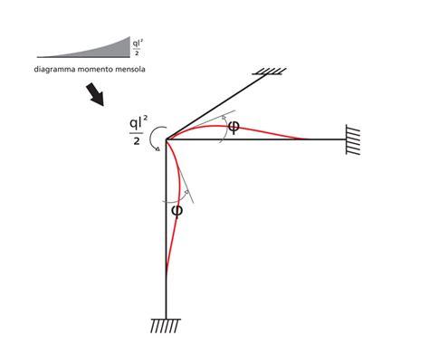 rigidezza flessionale mensola esercitazione rigidezza torsionale portale di meccanica