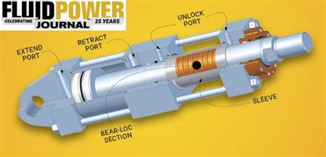 hydraulic power components manufacturer industry resources