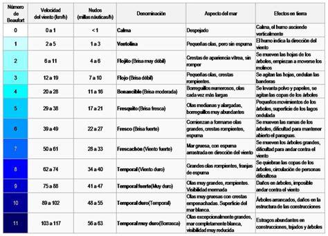 escala de beaufort wikipedia la enciclopedia libre medici 243 n del viento escala de beaufort cismo m 233 xico