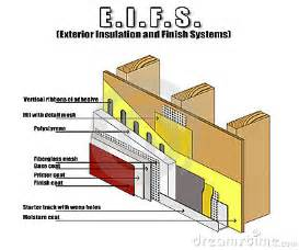 Sip Panels House civil engineering what are the moisture related issues