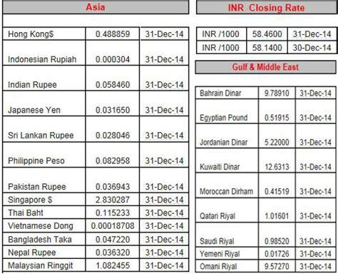 currency converter xpress money nepal money exchange rate uae