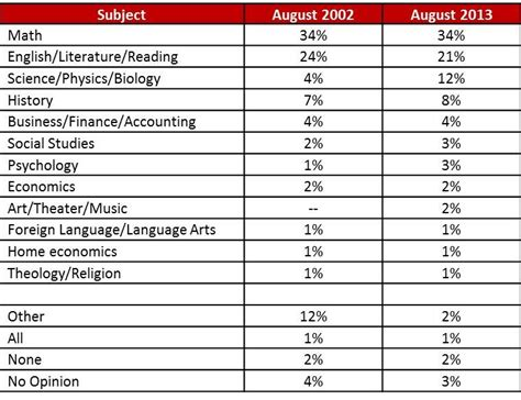 list of biography subjects math scores high on list of academic priorities public