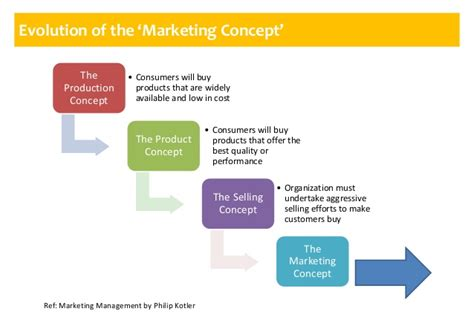 what is concept marketing fundamentals part 1 key concepts in marketing