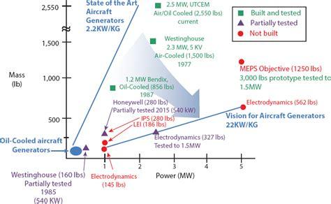 pengganti kapasitor bipolar 28 images high efficiency linear motor propulsion 28 images high