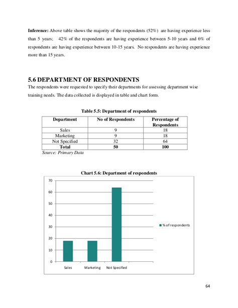 Mba Project Report On And Development by Mba Hr Project Report On And Development