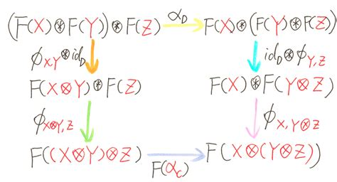 dixin s blog category theory via c 19 more monad dixin s blog category theory via c 11 monoidal