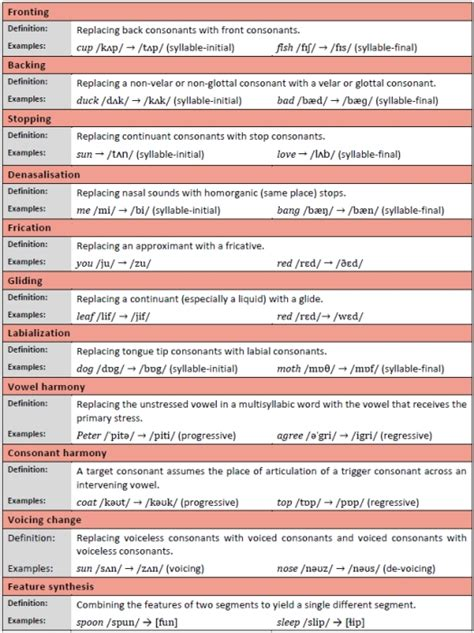 phonological processes worksheets phonological processes worksheets images