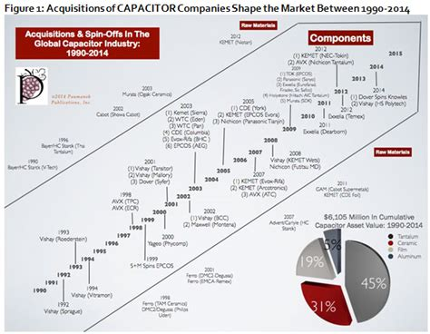 capacitor market values 25 years of acquisitions in the passive components industry tti europe