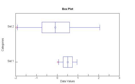 Box Plot Drawer by Help For Boxplot