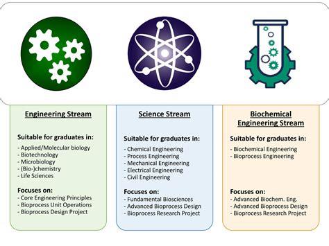 Bio Chemical msc biochemical engineering