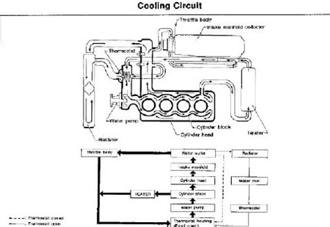 service manual pdf ka24e engine diagram coolant wiring