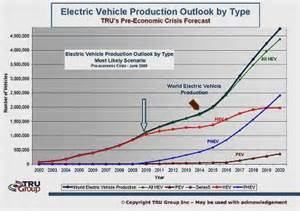 Electric Vehicles Forecast India Energy Consultant Renewable Green Energy Innovative