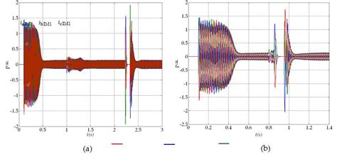 induction motor current the dynamics of induction motor fed directly from the isolated electrical grid intechopen
