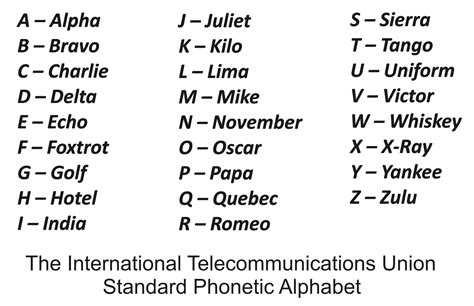 printable radio alphabet phonetic alphabet driverlayer search engine