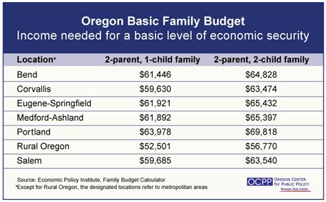 Or Budget Welcome Oregon Center For Policy