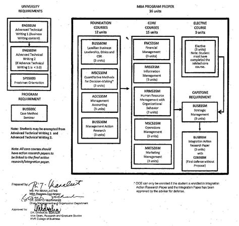 What Is Invovlved In A Mba Program by De La Salle Gcob Graduate School Mba Flow Chart