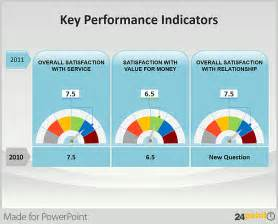 Kpi Measurement Template by Kpi Presentation Template Dashboards Of Key Performance