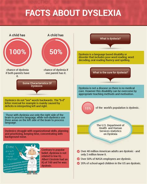 Kaos Fitness World Graphic 6 infographic for understanding adhd and dyslexia